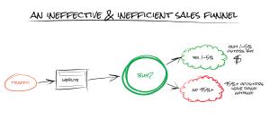 inefficient sales funnel