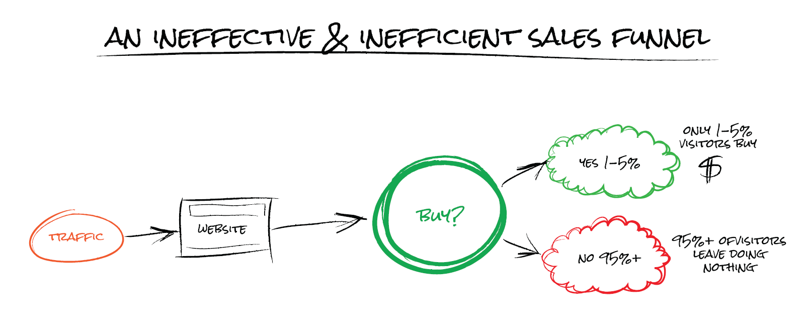 inefficient sales funnel