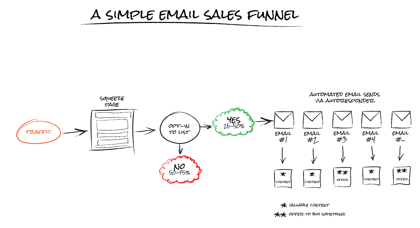 simple email funnel